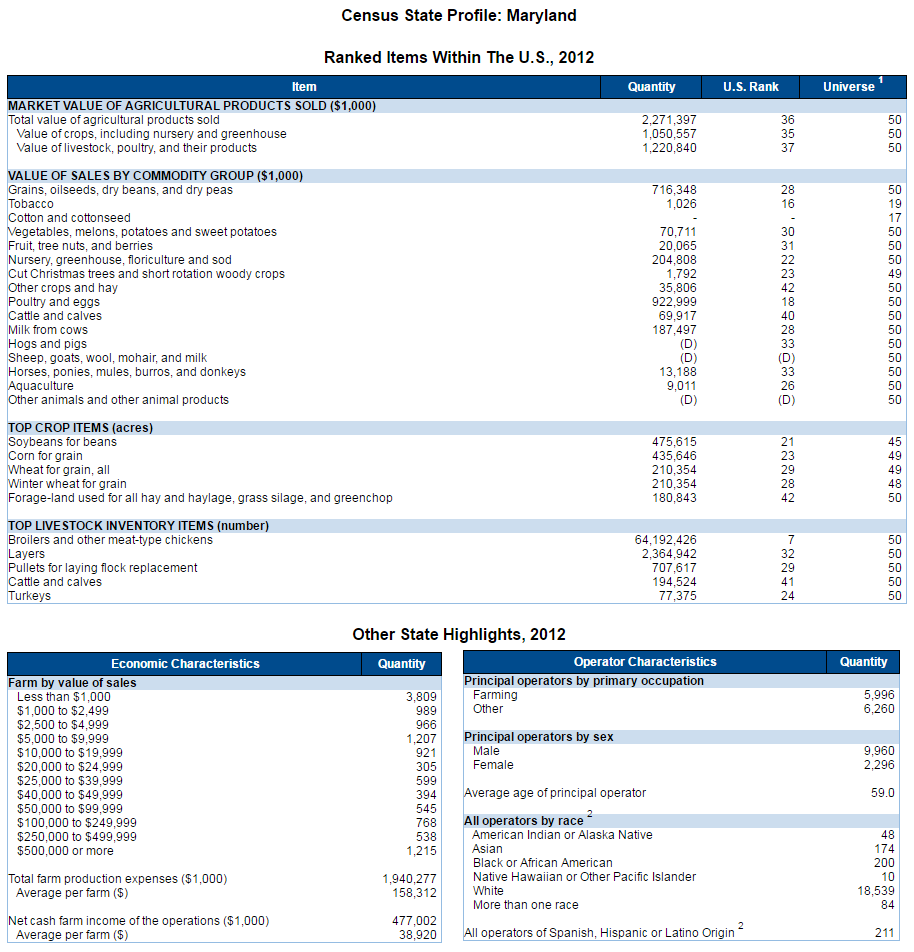 2012 md census state profile