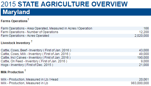 2015 md ag overview