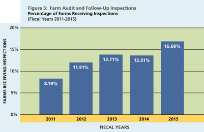 farm audit and follow up inspections