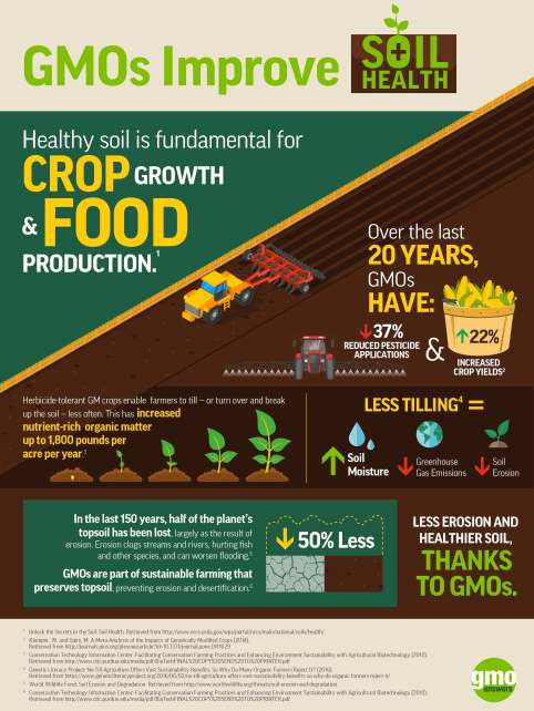 gmos-improve-soil-health