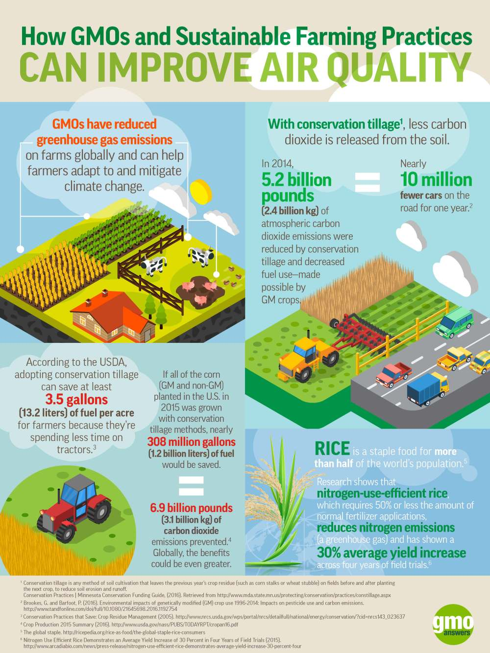 infographic_gmo_sustainability_air-quality