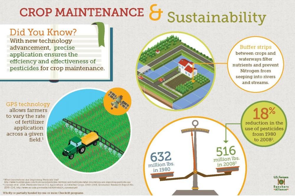 Crop-Maintenance-Sustainability_110116