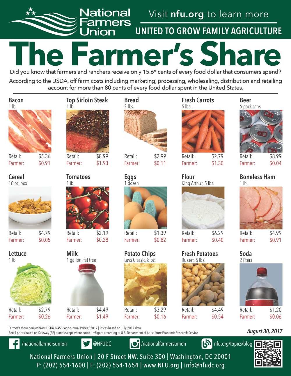 Farmer Share